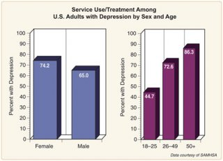Service Use/Treatment Among U.S. Adults with Depression by Sex and Age.