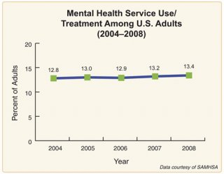 Use of mental health services and treatment among adults. Mental health service use/treatment among U.S. adults (2004-2008)